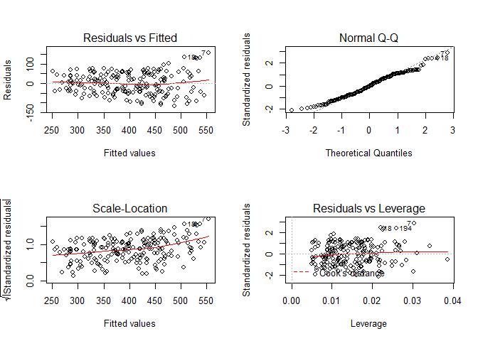 Linear model diagonistic plots