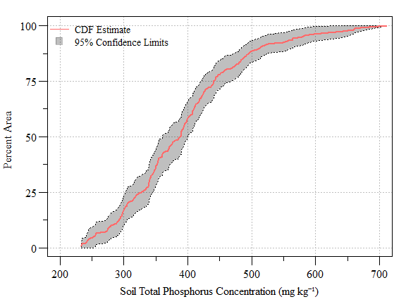 Cumulative distribution function (± 95% CI) of soil total phosphorus concentration (**NOT REAL DATA**) across the study area