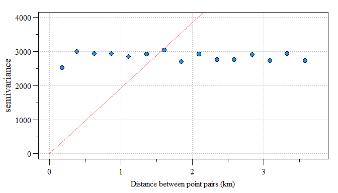 Linear model fit to residual variogram