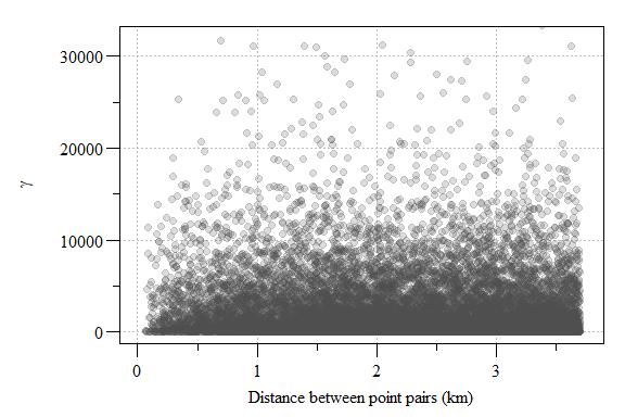 Experimental variogram plot of residual soil total phosphorus values from the 1^st^ order model.