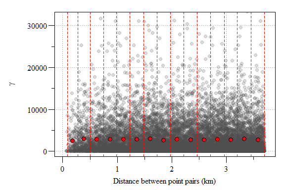Experimental variogram plot of residual soil total phosphorus values from the 1^st^ order model with lags interval (red hashed lines) and sample variogram estimate each lag (red point) depicted.