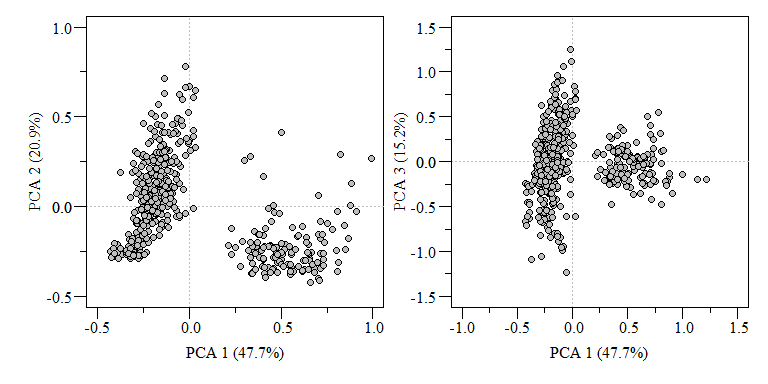 PCA biplot of two component comparisons from the `data.xtab2.pca` analysis.