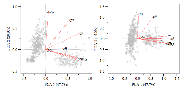 PCA biplot of two component comparisons from the `data.xtab2.pca` analysis with rescaled loadings.