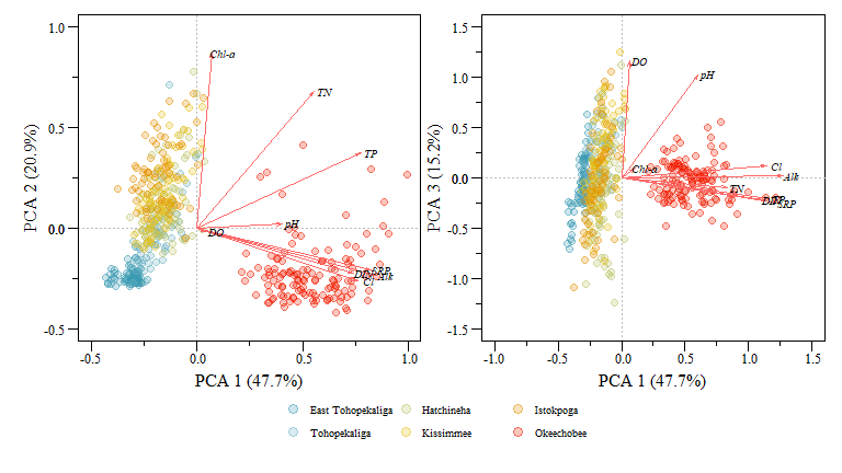 PCA biplot of two component comparisons from the `data.xtab2.pca` analysis with rescaled loadings and Lakes identified.