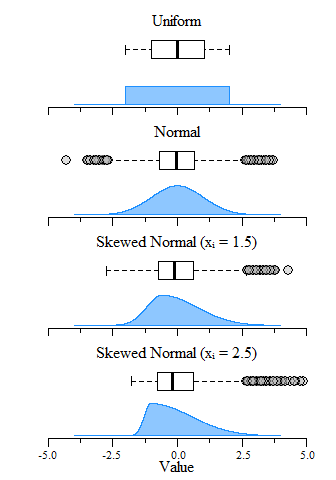 Boxplot and distribution plots of uniform, normal and skewed normal distributions with μ = 0 and σ = 1 (mean and standard deviation) and an N = 10,000.