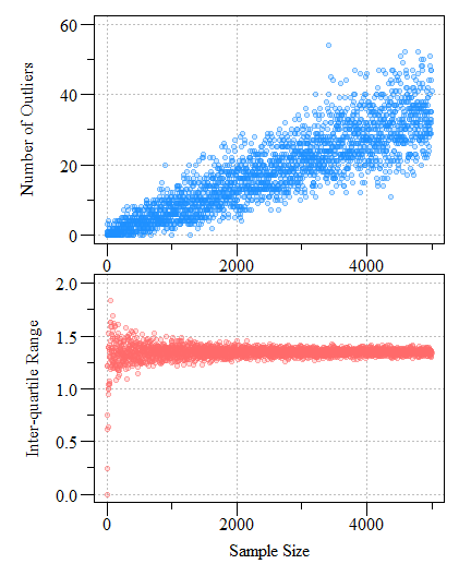 Number of potential outliers detected using a univariate boxplot (top) and inter-quartile range as a function of sample size (bottom) from a normally distributed simulated dataset with a mean of zero and a standard deviation of one (μ  = 0; σ = 1).