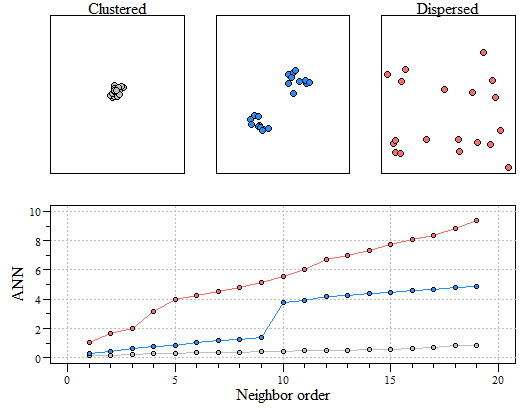 Three different point patterns: a single cluster (top left), a dual cluster (top center) and a randomly scattered pattern (top right). Three different ANN vs. neighbor order plots. The black ANN line is for the first point pattern (single cluster); the blue line is for the second point pattern (double cluster) and the red line is for the third point pattern.
